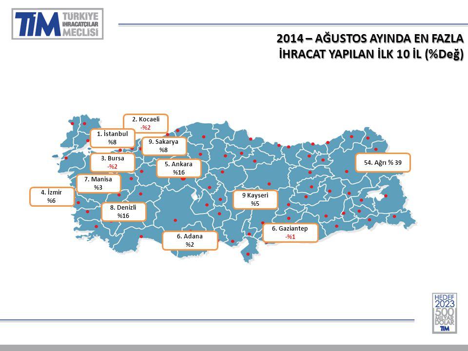 2014 – AĞUSTOS AYINDA EN FAZLA İHRACAT YAPILAN İLK 10 İL (%Değ) 1-Almanya % 15 2.