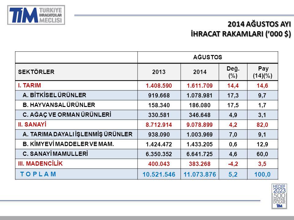 2014 AĞUSTOS AYI İHRACAT RAKAMLARI ('000 $) AĞUSTOS SEKTÖRLER20132014 Değ.