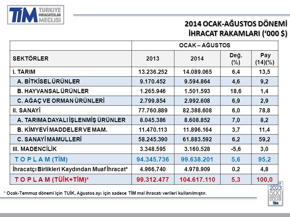 2014 OCAK-AĞUSTOS DÖNEMİ İHRACAT RAKAMLARI ('000 $) OCAK – AĞUSTOS SEKTÖRLER20132014 Değ.