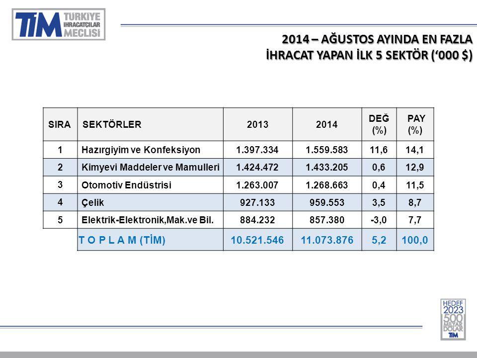 2014 – AĞUSTOS AYINDA EN FAZLA İHRACAT YAPAN İLK 5 SEKTÖR ('000 $) SIRASEKTÖRLER20132014 DEĞ (%) PAY (%) 1 Hazırgiyim ve Konfeksiyon1.397.3341.559.58311,614,1 2 Kimyevi Maddeler ve Mamulleri1.424.4721.433.2050,612,9 3 Otomotiv Endüstrisi1.263.0071.268.6630,411,5 4 Çelik927.133959.5533,58,7 5 Elektrik-Elektronik,Mak.ve Bil.884.232857.380-3,07,7 T O P L A M (TİM) 10.521.54611.073.8765,2100,0