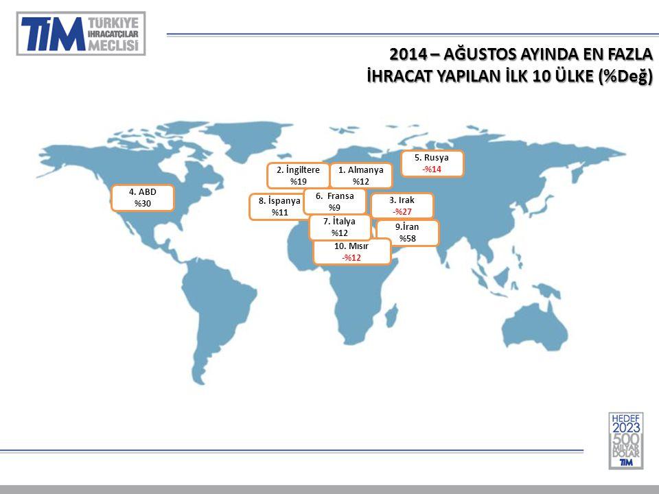 2014 – AĞUSTOS AYINDA EN FAZLA İHRACAT YAPILAN İLK 10 ÜLKE (%Değ) 1.