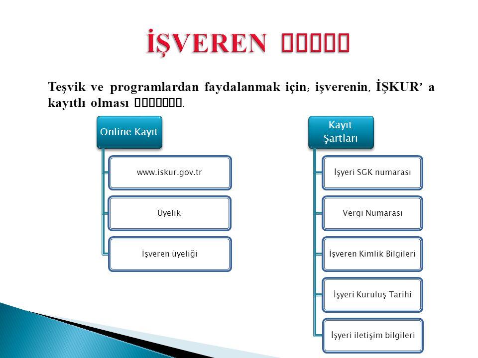 Online Kayıt www.iskur.gov.trÜyelikİşveren üyeliği Kayıt Şartları İşyeri SGK numarasıVergi Numarasıİşveren Kimlik Bilgileriİşyeri Kuruluş Tarihiİşyeri