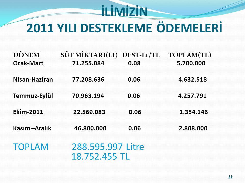 İLİMİZİN 2011 YILI DESTEKLEME ÖDEMELERİ DÖNEM SÜT MİKTARI(Lt) DEST-Lt/TL TOPLAM(TL) Ocak-Mart 71.255.084 0.08 5.700.000 Nisan-Haziran 77.208.636 0.06