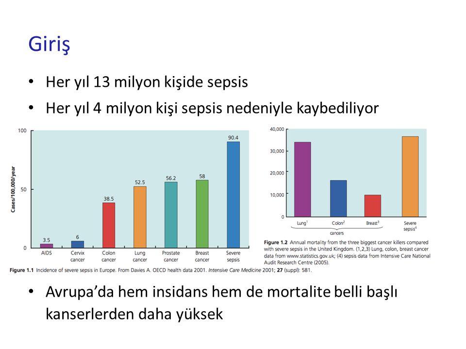 Giriş Her yıl 13 milyon kişide sepsis Her yıl 4 milyon kişi sepsis nedeniyle kaybediliyor Avrupa'da hem insidans hem de mortalite belli başlı kanserle