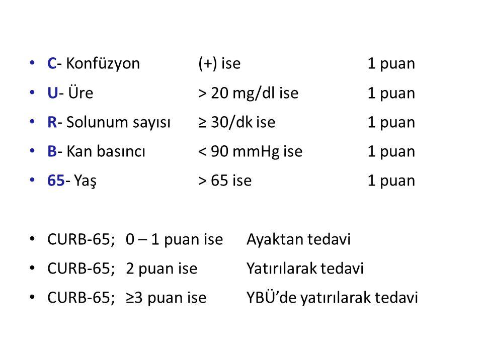 C- Konfüzyon(+) ise1 puan U- Üre> 20 mg/dl ise1 puan R- Solunum sayısı≥ 30/dk ise1 puan B- Kan basıncı< 90 mmHg ise1 puan 65- Yaş> 65 ise1 puan CURB-6