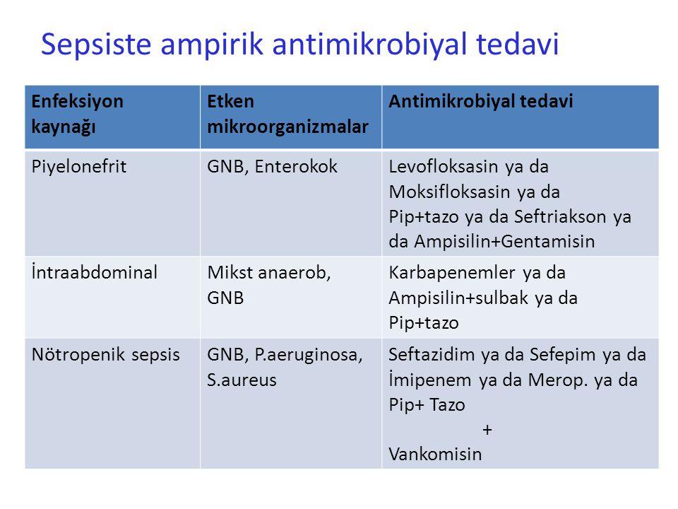 Sepsiste ampirik antimikrobiyal tedavi Enfeksiyon kaynağı Etken mikroorganizmalar Antimikrobiyal tedavi PiyelonefritGNB, EnterokokLevofloksasin ya da