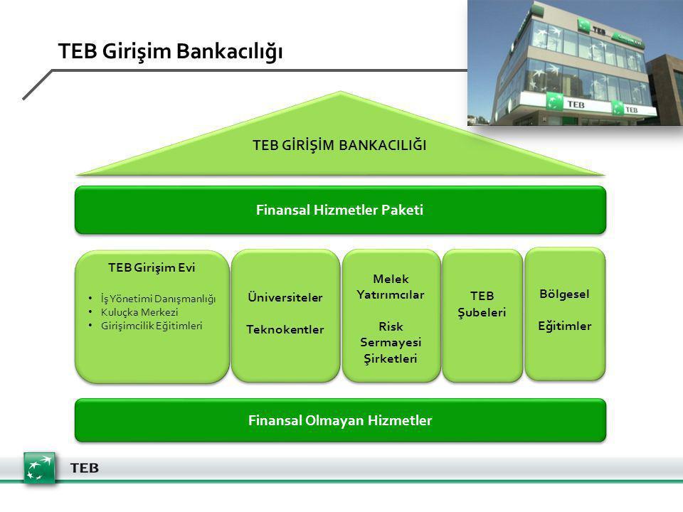 TEB Girişim Bankacılığı Finansal Hizmetler Paketi Finansal Olmayan Hizmetler Üniversiteler Teknokentler Üniversiteler Teknokentler Melek Yatırımcılar Risk Sermayesi Şirketleri Melek Yatırımcılar Risk Sermayesi Şirketleri TEB Girişim Evi İş Yönetimi Danışmanlığı Kuluçka Merkezi Girişimcilik Eğitimleri TEB Girişim Evi İş Yönetimi Danışmanlığı Kuluçka Merkezi Girişimcilik Eğitimleri TEB GİRİŞİM BANKACILIĞI TEB Şubeleri Bölgesel Eğitimler Bölgesel Eğitimler
