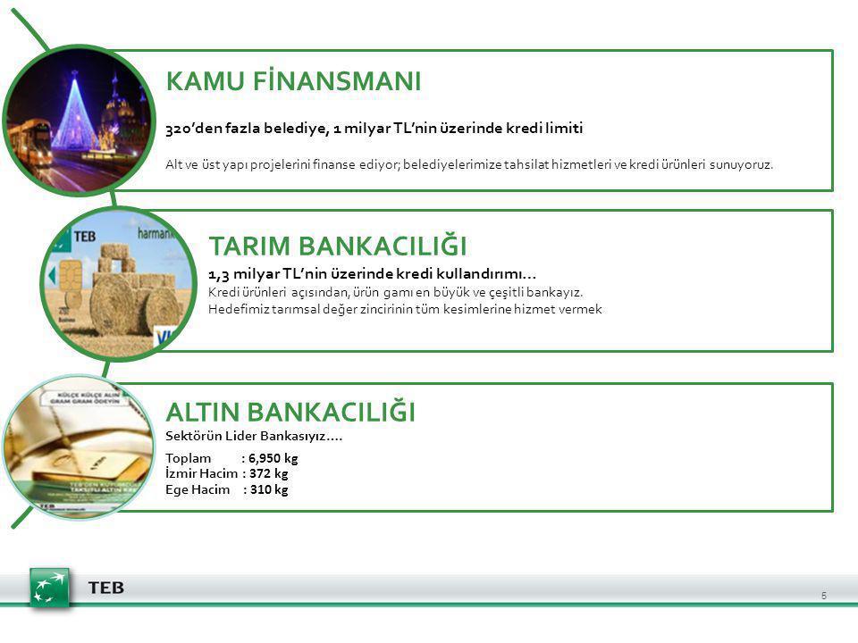 ALTIN BANKACILIĞI Sektörün Lider Bankasıyız….