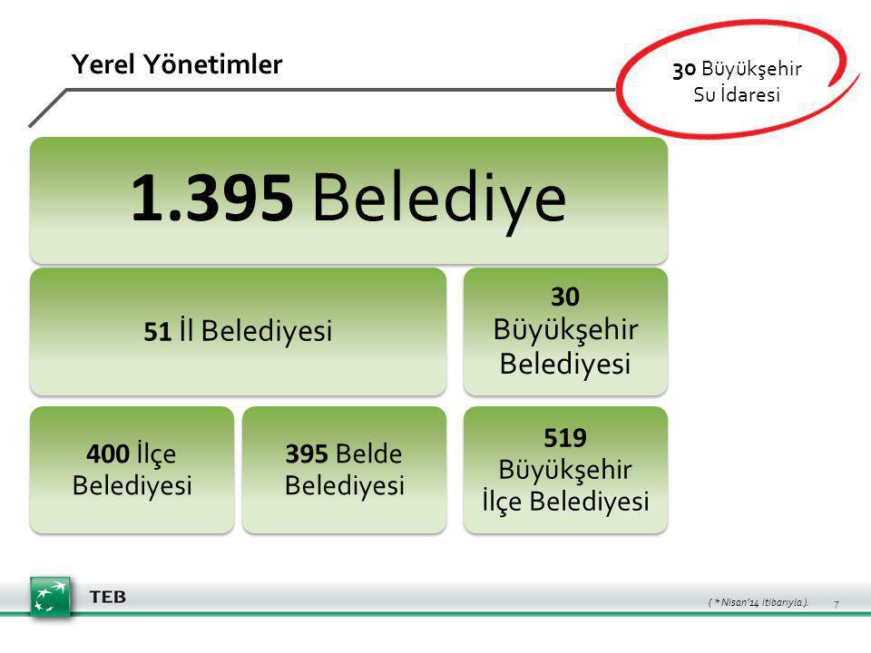 1.395 Belediye 51 İl Belediyesi 400 İlçe Belediyesi 395 Belde Belediyesi 30 Büyükşehir Belediyesi 519 Büyükşehir İlçe Belediyesi Yerel Yönetimler 30 Büyükşehir Su İdaresi ( * Nisan'14 itibarıyla ).
