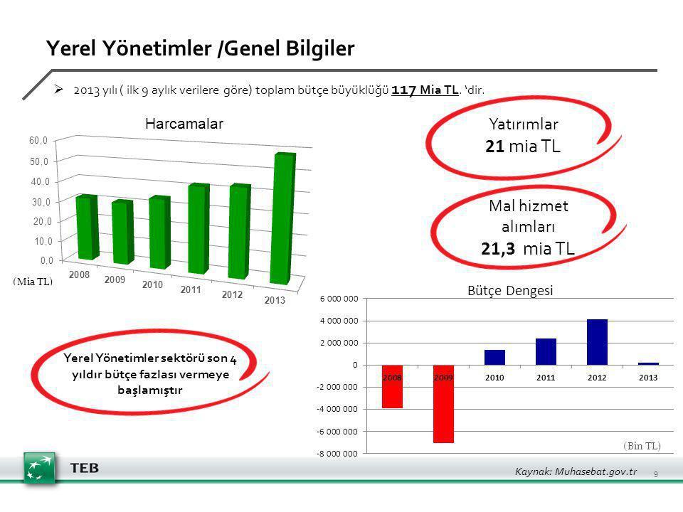Yerel Yönetimler /Genel Bilgiler  2013 yılı ( ilk 9 aylık verilere göre) toplam bütçe büyüklüğü 117 Mia TL.