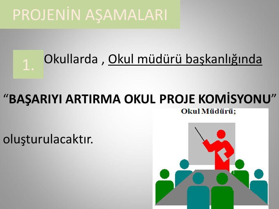 PROJENİN AŞAMALARI Okullarda, Okul müdürü başkanlığında BAŞARIYI ARTIRMA OKUL PROJE KOMİSYONU oluşturulacaktır.