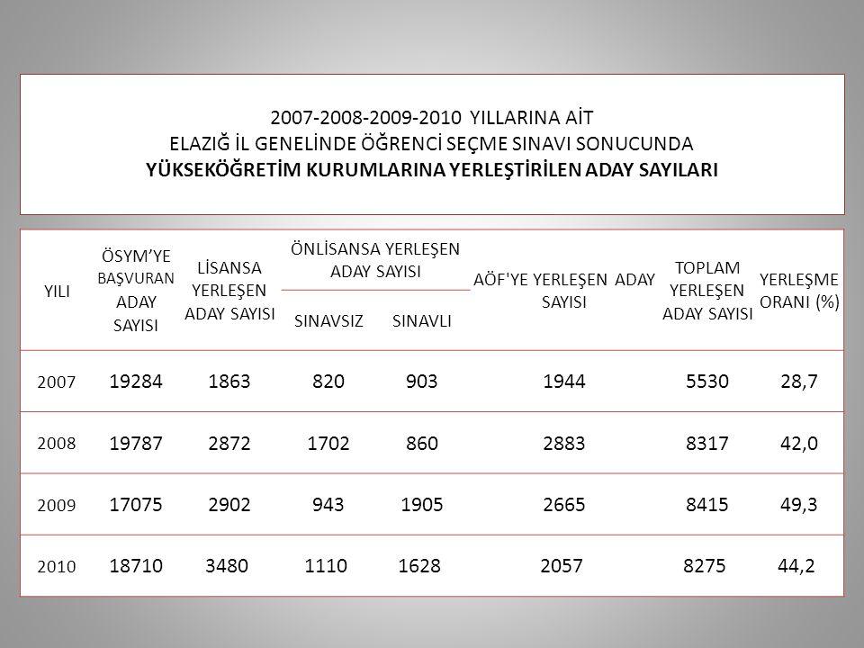 2010 YGS ve LYS İLE ÜNİVERSİTELERE İLİMİZDEN YERLEŞTİRİLEN ÖĞRENCİ SAYILARI FIRAT ÜNİVERSİTESİ735 ANADOLU ÜNİV(AÇIK ÖĞRETİM)77 İNÖNÜ ÜNİVERSİTESİ74 GAZİANTEP ÜNİVERSİTESİ49 ERCİYES ÜNİVERSİTESİ41 İSTANBUL ÜNİVERSİTESİ40 GAZİ ÜNİVERSİTESİ38 ANADOLU ÜNİVERSİTESİ37 SELÇUK ÜNİVERSİTESİ33 ATATÜRK ÜNİVERSİTESİ31 HACETTEPE ÜNİVERSİTESİ31 CUMHURİYET ÜNİVERSİTESİ26 ANKARA ÜNİVERSİTESİ25 TUNCELİ ÜNİVERSİTESİ24 KARADENİZ TEKNİK ÜNİV23 BİNGÖL ÜNİVERSİTESİ20 ERZİNCAN ÜNİVERSİTESİ20 AKDENİZ ÜNİVERSİTESİ19 ÇUKUROVA ÜNİVERSİTESİ19 MARMARA ÜNİVERSİTESİ19 YILDIZ TEKNİK ÜNİVERSİTESİ17 MUSTAFA KEMAL ÜNİVERSİTESİ15 DİCLE ÜNİVERSİTESİ14 DOKUZ EYLÜL ÜNİVERSİTESİ14 KAFKAS ÜNİVERSİTESİ14 KMARAŞ SÜTÇÜ İMAM ÜNİV14 KOCAELİ ÜNİVERSİTESİ14 ADIYAMAN ÜNİVERSİTESİ13 İSTANBUL TEKNİK ÜNİVERSİTESİ11 AKSARAY ÜNİVERSİTESİ10 DUMLUPINAR ÜNİVERSİTESİ10 GÜMÜŞHANE ÜNİVERSİTESİ10 KIRŞEHİR AHİ EVRAN ÜNİV10 MERSİN ÜNİVERSİTESİ10 ULUDAĞ ÜNİVERSİTESİ10 AFYON KOCATEPE ÜNİVERSİTESİ9 AĞRI İBRAHİM ÇEÇEN ÜNİV9 GİRESUN ÜNİVERSİTESİ9 PAMUKKALE ÜNİVERSİTESİ9 CELAL BAYAR ÜNİVERSİTESİ8 EGE ÜNİVERSİTESİ8 MUŞ ALPARSLAN ÜNİVERSİTESİ7 ADNAN MENDERES ÜNİV6 ARDAHAN ÜNİVERSİTESİ6 BAŞKENT ÜNİVERSİTESİ6 BOĞAZİÇİ ÜNİVERSİTESİ6 GAZİOSMANPAŞA ÜNİV6 HARRAN ÜNİVERSİTESİ6 KIRIKKALE ÜNİVERSİTESİ6 MUĞLA ÜNİVERSİTESİ6 ODTÜ ÜNİVERSİTESİ6 SÜLEYMAN DEMİREL ÜNİV5 YEDİTEPE ÜNİVERSİTESİ5 YÜZÜNCÜ YIL ÜNİVERSİTESİ5 ABANT İZZET BAYSAL ÜNİV4 ARTVİN ÇORUH ÜNİVERSİTESİ4 BALIKESİR ÜNİVERSİTESİ4 BAYBURT ÜNİVERSİTESİ4 ÇANAKKALE 18 MART ÜNİV4 ESKİŞEHİR OSMAN GAZİ ÜNİV4 G A T A4 İSTANBUL AYDIN ÜNİVERSİTESİ4 KARAMANOĞLU MEHMETBEY4 NİĞDE ÜNİVERSİTESİ4 ONDOKUZ MAYIS ÜNİVERSİTESİ4 RİZE ÜNİVERSİTESİ4 BATMAN ÜNİVERSİTESİ3 ÇANKAYA ÜNİVERSİTESİ3 SAKARYA ÜNİVERSİTESİ3 UFUK ÜNİVERSİTESİ3 AMASYA ÜNİVERSİTESİ2 BİLKENT ÜNİVERSİTESİ2 BİTLİS EREN ÜNİVERSİTESİ2 BOZOK ÜNİVERSİTESİ2 DOĞU AKDENİZ ÜNİVERSİTESİ2 GALATASARAY ÜNİVERSİTESİ2 GEBZE YÜKSEK TEKN ENS ÜNİV2 IĞDIR ÜNİVERSİTESİ2 İSTANBUL KÜLTÜR ÜNİVERSİTESİ2 İZMİR ÜNİVERSİTESİ2 İZMİR EKONOMİ ÜNİVERSİTESİ2 KARAELMAS ÜNİVER