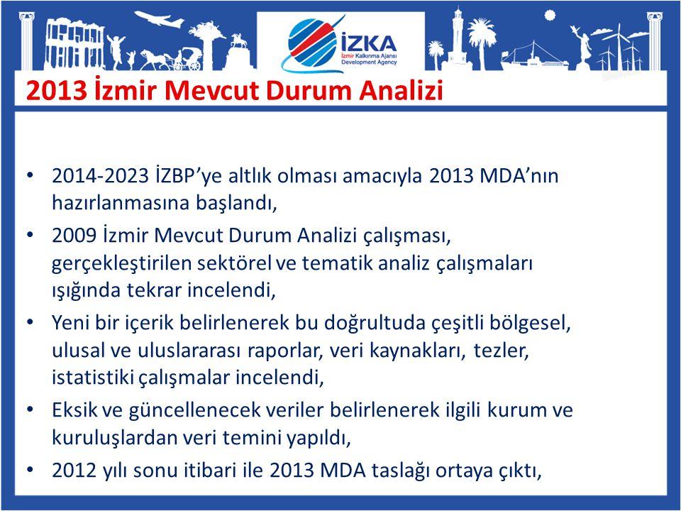 2014-2023 İZBP'ye altlık olması amacıyla 2013 MDA'nın hazırlanmasına başlandı, 2009 İzmir Mevcut Durum Analizi çalışması, gerçekleştirilen sektörel ve