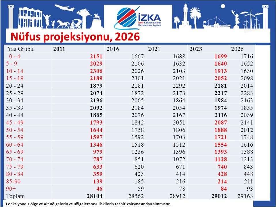 Nüfus projeksiyonu, 2026 Fonksiyonel Bölge ve Alt Bölgelerin ve Bölgelerarası İlişkilerin Tespiti çalışmasından alınmıştır, Yaş Grubu20112016202120232