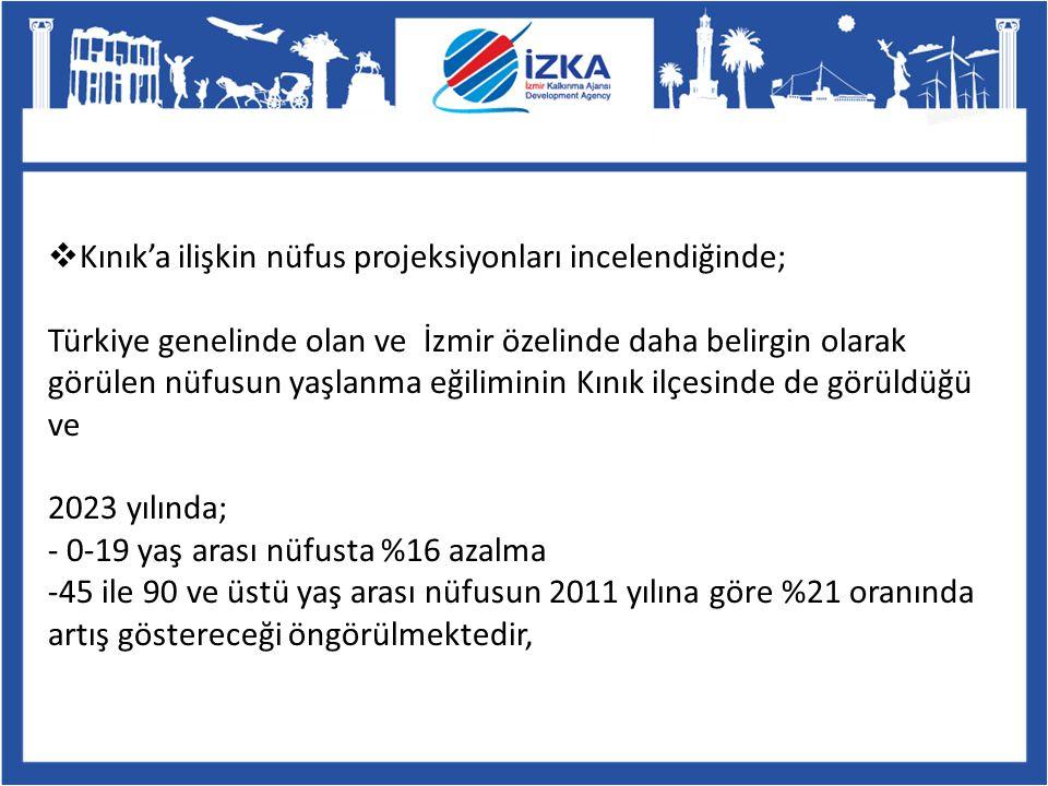  Kınık'a ilişkin nüfus projeksiyonları incelendiğinde; Türkiye genelinde olan ve İzmir özelinde daha belirgin olarak görülen nüfusun yaşlanma eğilimi