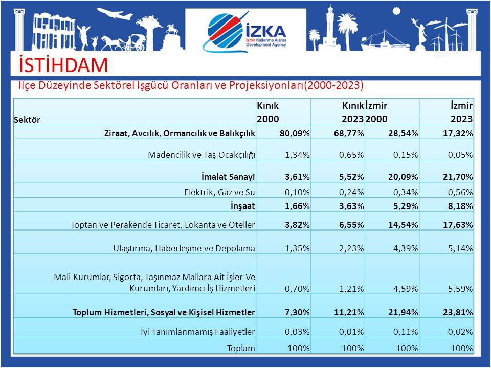 İSTİHDAM İlçe Düzeyinde Sektörel İşgücü Oranları ve Projeksiyonları(2000-2023)