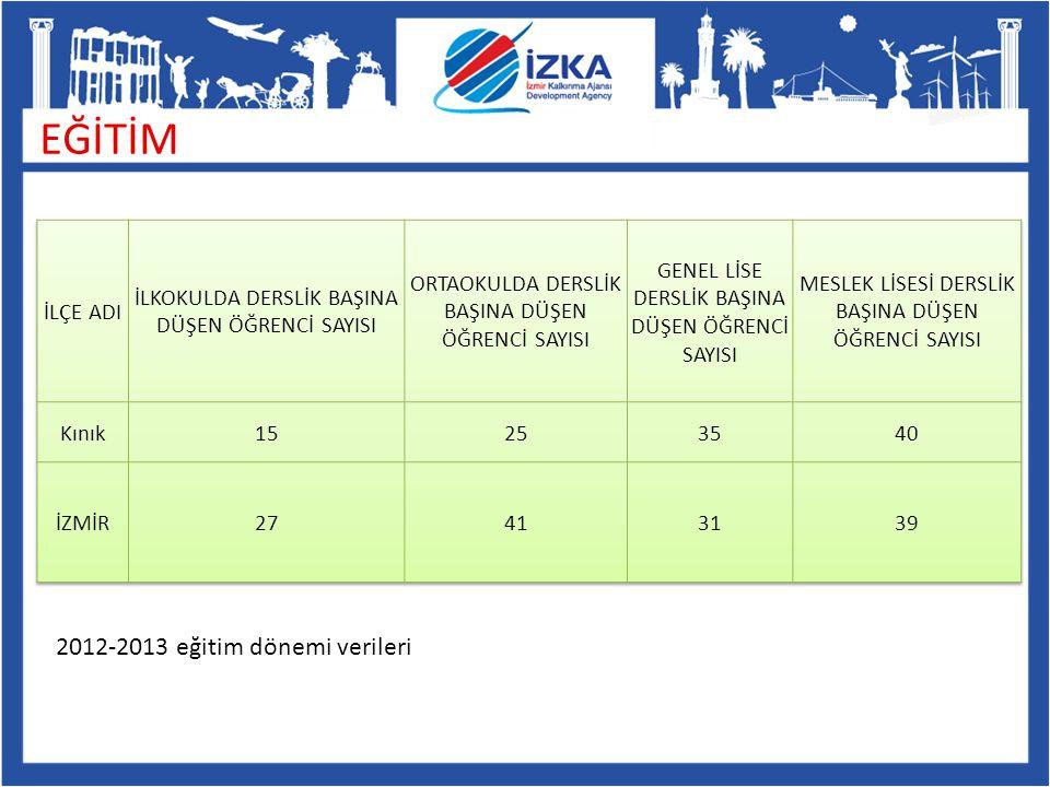 EĞİTİM 2012-2013 eğitim dönemi verileri