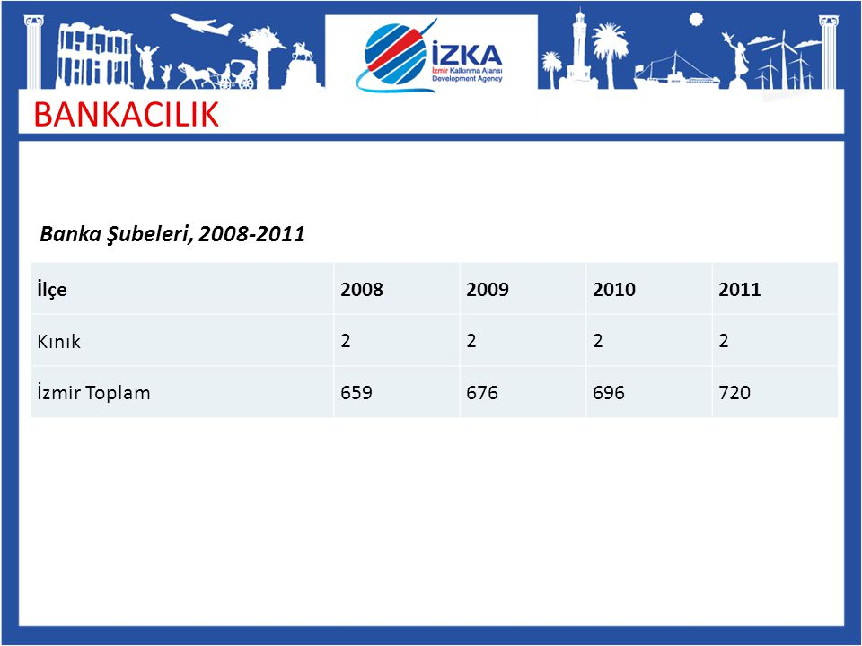 BANKACILIK Banka Şubeleri, 2008-2011 İlçe2008200920102011 Kınık2222 İzmir Toplam659676696720