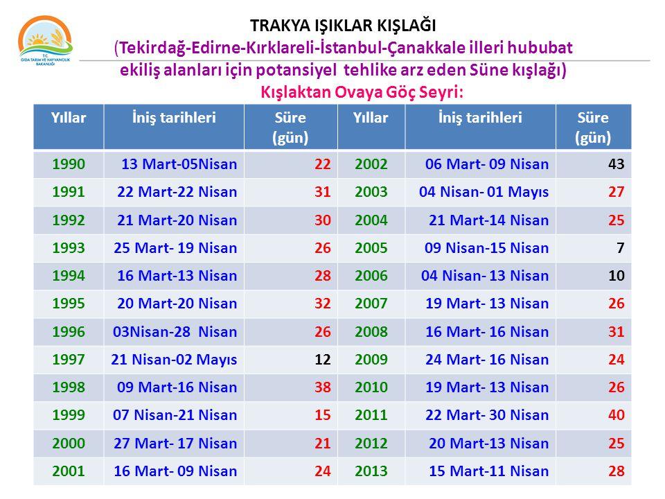 TRAKYA IŞIKLAR KIŞLAĞI (Tekirdağ-Edirne-Kırklareli-İstanbul-Çanakkale illeri hububat ekiliş alanları için potansiyel tehlike arz eden Süne kışlağı) Kışlaktan Ovaya Göç Seyri: Yıllarİniş tarihleriSüre (gün) Yıllarİniş tarihleriSüre (gün) 199013 Mart-05Nisan22200206 Mart- 09 Nisan43 199122 Mart-22 Nisan31200304 Nisan- 01 Mayıs27 199221 Mart-20 Nisan30200421 Mart-14 Nisan25 199325 Mart- 19 Nisan26200509 Nisan-15 Nisan7 199416 Mart-13 Nisan28200604 Nisan- 13 Nisan10 199520 Mart-20 Nisan32200719 Mart- 13 Nisan26 199603Nisan-28 Nisan26200816 Mart- 16 Nisan31 199721 Nisan-02 Mayıs12200924 Mart- 16 Nisan24 199809 Mart-16 Nisan38201019 Mart- 13 Nisan26 199907 Nisan-21 Nisan15201122 Mart- 30 Nisan40 200027 Mart- 17 Nisan21201220 Mart-13 Nisan25 200116 Mart- 09 Nisan24201315 Mart-11 Nisan28