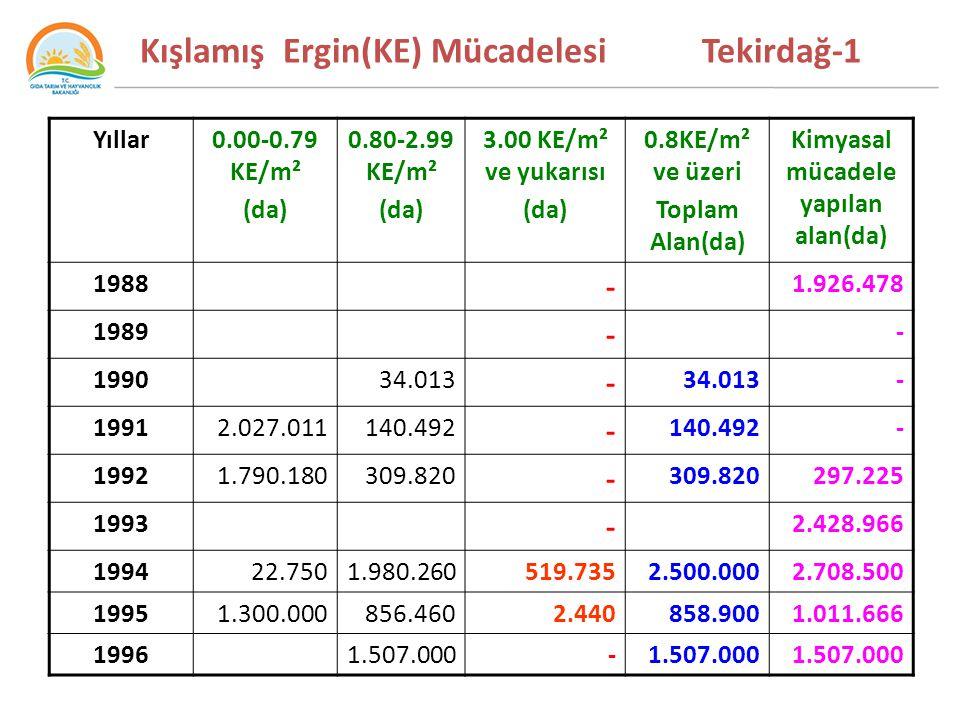 Kışlamış Ergin(KE) Mücadelesi Tekirdağ-1 Yıllar0.00-0.79 KE/m² (da) 0.80-2.99 KE/m² (da) 3.00 KE/m² ve yukarısı (da) 0.8KE/m² ve üzeri Toplam Alan(da) Kimyasal mücadele yapılan alan(da) 1988 - 1.926.478 1989 - - 199034.013 - - 19912.027.011140.492 - - 19921.790.180309.820 - 297.225 1993 - 2.428.966 199422.7501.980.260519.7352.500.0002.708.500 19951.300.000856.4602.440858.9001.011.666 19961.507.000-
