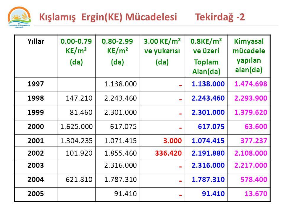 Kışlamış Ergin(KE) Mücadelesi Tekirdağ -2 Yıllar0.00-0.79 KE/m² (da) 0.80-2.99 KE/m² (da) 3.00 KE/m² ve yukarısı (da) 0.8KE/m² ve üzeri Toplam Alan(da) Kimyasal mücadele yapılan alan(da) 19971.138.000 - 1.474.698 1998147.2102.243.460 - 2.293.900 199981.4602.301.000 - 1.379.620 20001.625.000617.075 - 63.600 20011.304.2351.071.4153.0001.074.415377.237 2002101.9201.855.460336.4202.191.8802.108.000 20032.316.000 - 2.217.000 2004621.8101.787.310 - 578.400 200591.410 - 13.670