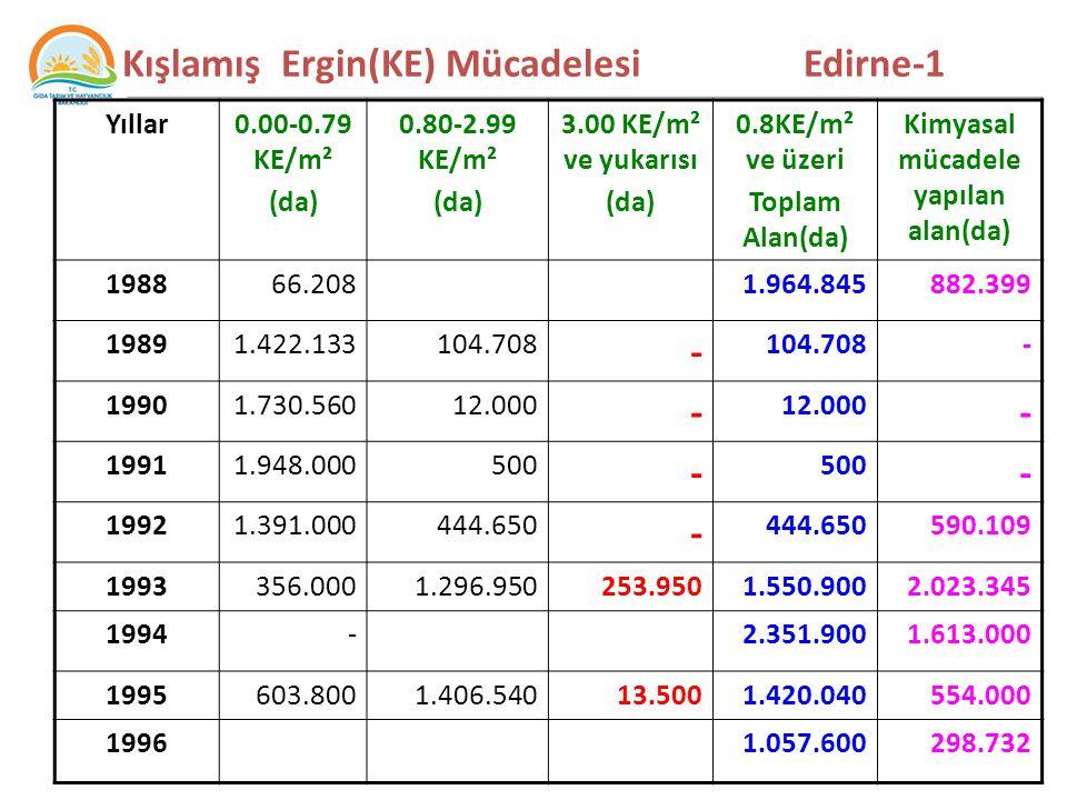 Kışlamış Ergin(KE) Mücadelesi Edirne-1 Yıllar0.00-0.79 KE/m² (da) 0.80-2.99 KE/m² (da) 3.00 KE/m² ve yukarısı (da) 0.8KE/m² ve üzeri Toplam Alan(da) Kimyasal mücadele yapılan alan(da) 198866.2081.964.845882.399 19891.422.133104.708 - - 19901.730.56012.000 - - 19911.948.000500 - - 19921.391.000444.650 - 590.109 1993356.0001.296.950253.9501.550.9002.023.345 1994-2.351.9001.613.000 1995603.8001.406.54013.5001.420.040554.000 19961.057.600298.732