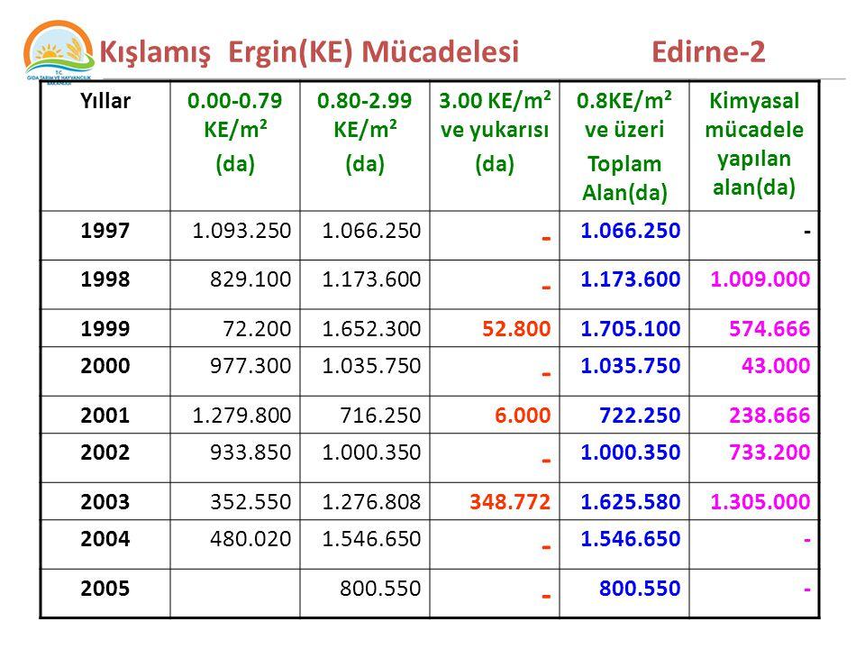 Kışlamış Ergin(KE) Mücadelesi Edirne-2 Yıllar0.00-0.79 KE/m² (da) 0.80-2.99 KE/m² (da) 3.00 KE/m² ve yukarısı (da) 0.8KE/m² ve üzeri Toplam Alan(da) Kimyasal mücadele yapılan alan(da) 19971.093.2501.066.250 - - 1998829.1001.173.600 - 1.009.000 199972.2001.652.30052.8001.705.100574.666 2000977.3001.035.750 - 43.000 20011.279.800716.2506.000722.250238.666 2002933.8501.000.350 - 733.200 2003352.5501.276.808348.7721.625.5801.305.000 2004480.0201.546.650 - - 2005800.550 - -