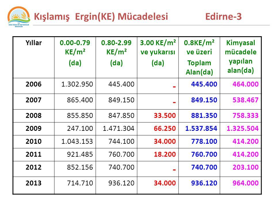 Kışlamış Ergin(KE) Mücadelesi Edirne-3 Yıllar0.00-0.79 KE/m² (da) 0.80-2.99 KE/m² (da) 3.00 KE/m² ve yukarısı (da) 0.8KE/m² ve üzeri Toplam Alan(da) Kimyasal mücadele yapılan alan(da) 20061.302.950445.400 - 464.000 2007865.400849.150 - 538.467 2008855.850847.85033.500881.350758.333 2009247.1001.471.30466.2501.537.8541.325.504 20101.043.153744.10034.000778.100414.200 2011921.485760.70018.200760.700414.200 2012852.156740.700 - 203.100 2013714.710936.12034.000936.120964.000