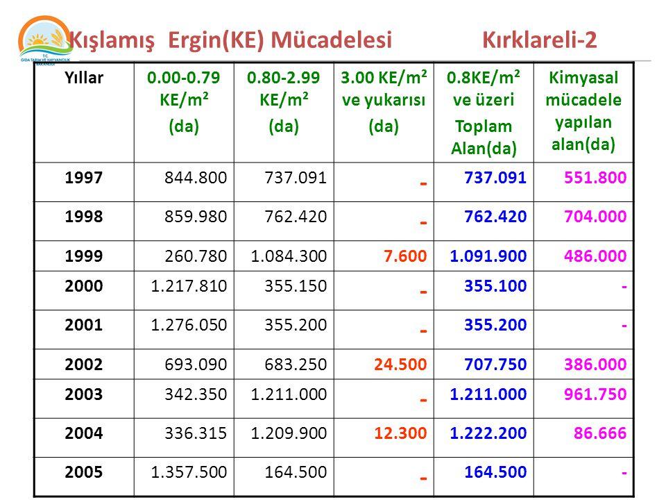 Kışlamış Ergin(KE) Mücadelesi Kırklareli-2 Yıllar0.00-0.79 KE/m² (da) 0.80-2.99 KE/m² (da) 3.00 KE/m² ve yukarısı (da) 0.8KE/m² ve üzeri Toplam Alan(da) Kimyasal mücadele yapılan alan(da) 1997844.800737.091 - 551.800 1998859.980762.420 - 704.000 1999260.7801.084.3007.6001.091.900486.000 20001.217.810355.150 - 355.100- 20011.276.050355.200 - - 2002693.090683.25024.500707.750386.000 2003342.3501.211.000 - 961.750 2004336.3151.209.90012.3001.222.20086.666 20051.357.500164.500 - -