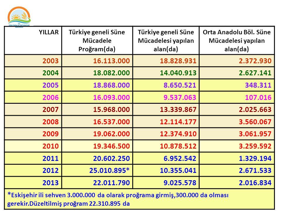 YILLARTürkiye geneli Süne Mücadele Proğram(da) Türkiye geneli Süne Mücadelesi yapılan alan(da) Orta Anadolu Böl.