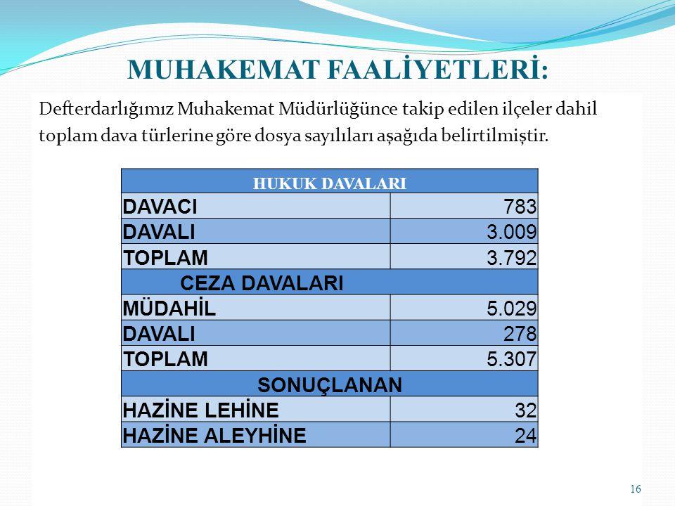 MUHAKEMAT FAALİYETLERİ : Defterdarlığımız Muhakemat Müdürlüğünce takip edilen ilçeler dahil toplam dava türlerine göre dosya sayılıları aşağıda belirtilmiştir.