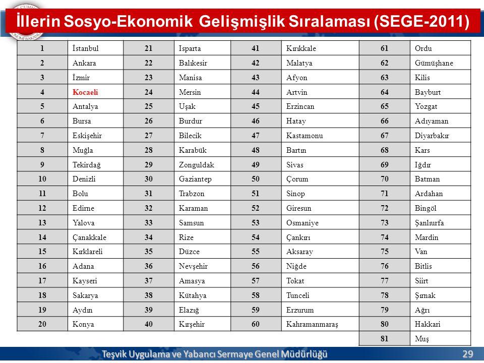 29 EKONOMİ BAKANLIĞI Teşvik Uygulama ve Yabancı Sermaye Genel Müdürlüğü İllerin Sosyo-Ekonomik Gelişmişlik Sıralaması (SEGE-2011) 1İstanbul21Isparta41