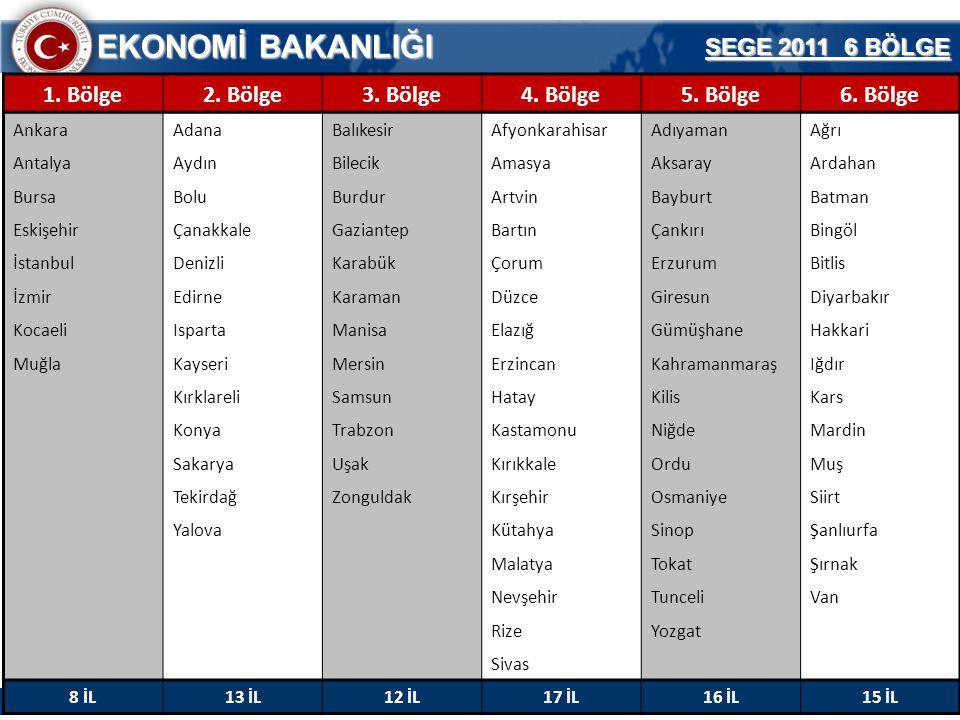 31 EKONOMİ BAKANLIĞI Teşvik Uygulama ve Yabancı Sermaye Genel Müdürlüğü SEGE 2011 6 BÖLGE 1. Bölge2. Bölge3. Bölge4. Bölge5. Bölge6. Bölge AnkaraAdana