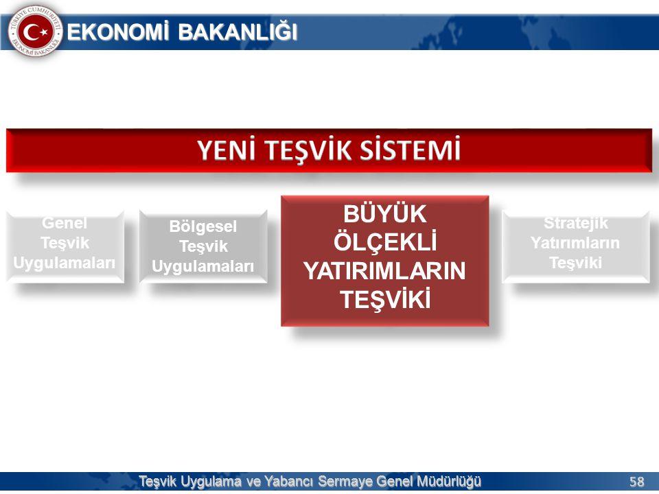 58 EKONOMİ BAKANLIĞI Teşvik Uygulama ve Yabancı Sermaye Genel Müdürlüğü BÜYÜK ÖLÇEKLİ YATIRIMLARIN TEŞVİKİ BÜYÜK ÖLÇEKLİ YATIRIMLARIN TEŞVİKİ Bölgesel Teşvik Uygulamaları Stratejik Yatırımların Teşviki Genel Teşvik Uygulamaları Genel Teşvik Uygulamaları