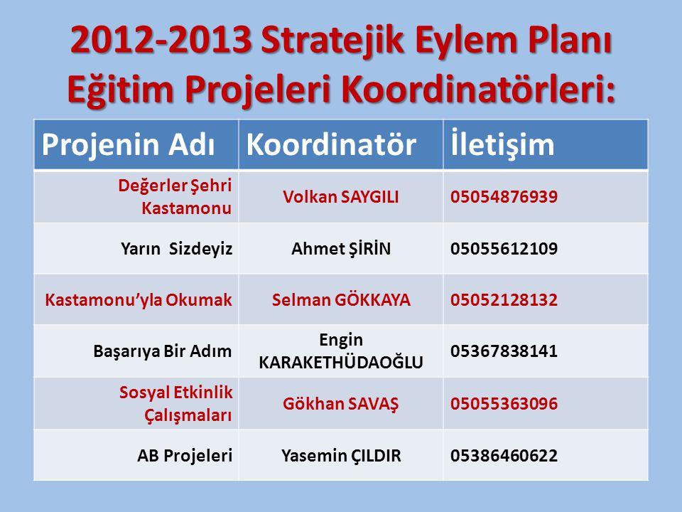 2012-2013 Stratejik Eylem Planı Eğitim Projeleri Koordinatörleri: Projenin AdıKoordinatörİletişim Değerler Şehri Kastamonu Volkan SAYGILI05054876939 Y
