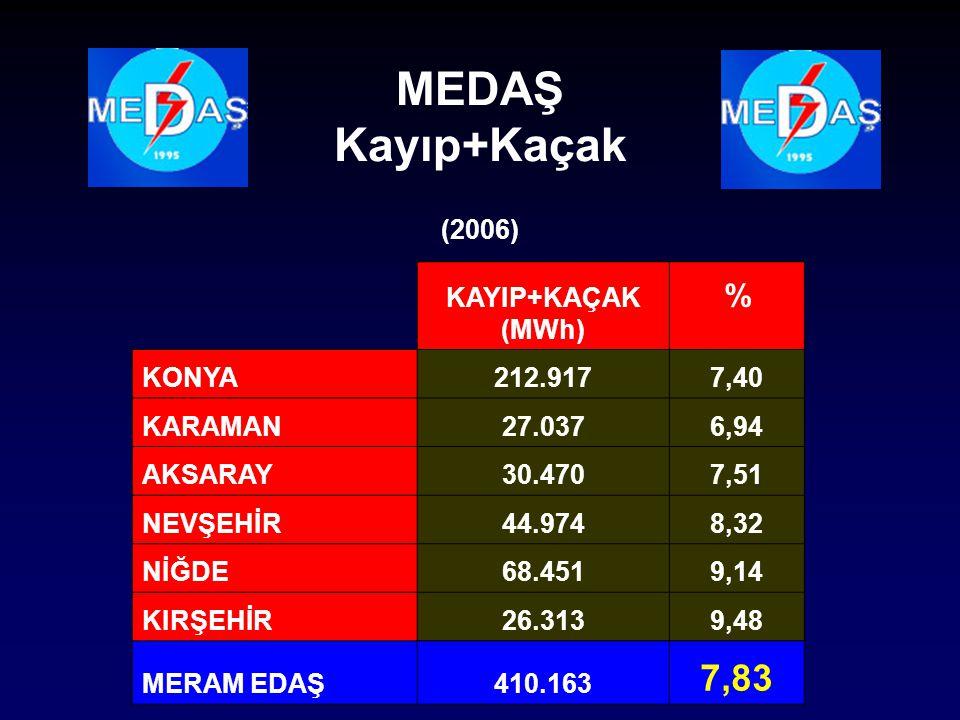 (2006) KAYIP+KAÇAK (MWh) % KONYA212.9177,40 KARAMAN27.0376,94 AKSARAY30.4707,51 NEVŞEHİR44.9748,32 NİĞDE68.4519,14 KIRŞEHİR26.3139,48 MERAM EDAŞ410.16