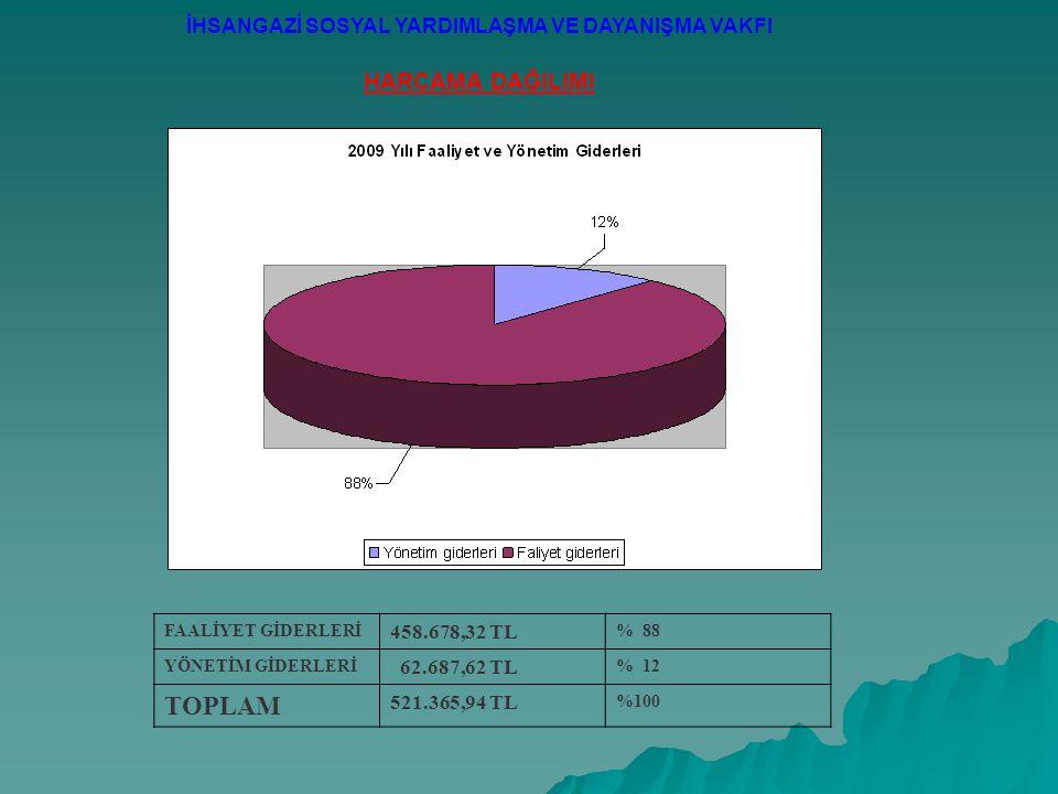 İHSANGAZİ SOSYAL YARDIMLAŞMA VE DAYANIŞMA VAKFI HARCAMA DAĞILIMI FAALİYET GİDERLERİ 458.678,32 TL % 88 YÖNETİM GİDERLERİ 62.687,62 TL % 12 TOPLAM 521.