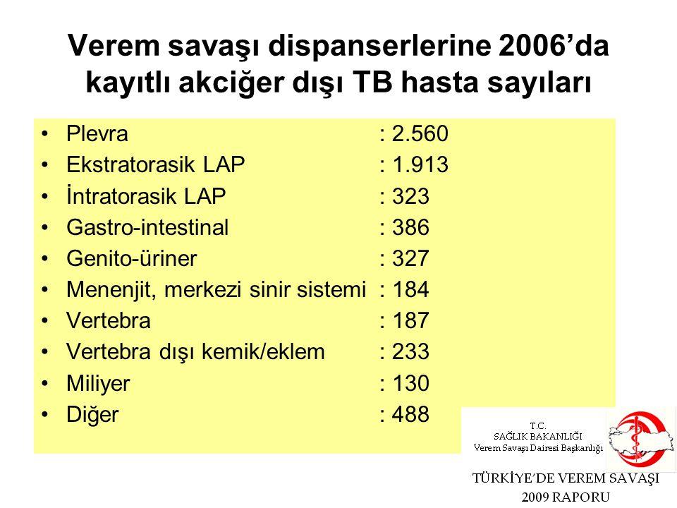 Verem savaşı dispanserlerine 2006'da kayıtlı akciğer dışı TB hasta sayıları Plevra : 2.560 Ekstratorasik LAP: 1.913 İntratorasik LAP: 323 Gastro-intestinal: 386 Genito-üriner: 327 Menenjit, merkezi sinir sistemi: 184 Vertebra: 187 Vertebra dışı kemik/eklem: 233 Miliyer: 130 Diğer: 488