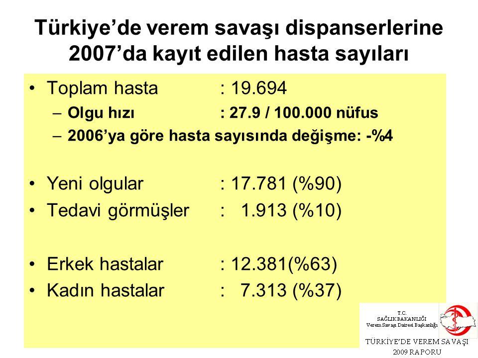 Türkiye'de verem savaşı dispanserlerine 2007'da kayıt edilen hasta sayıları Toplam hasta: 19.694 –Olgu hızı: 27.9 / 100.000 nüfus –2006'ya göre hasta sayısında değişme: -%4 Yeni olgular: 17.781 (%90) Tedavi görmüşler: 1.913 (%10) Erkek hastalar: 12.381(%63) Kadın hastalar: 7.313 (%37)