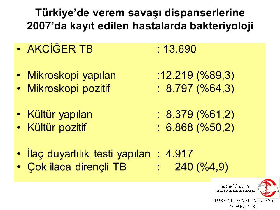 AKCİĞER TB: 13.690 Mikroskopi yapılan:12.219 (%89,3) Mikroskopi pozitif: 8.797 (%64,3) Kültür yapılan: 8.379 (%61,2) Kültür pozitif: 6.868 (%50,2) İlaç duyarlılık testi yapılan : 4.917 Çok ilaca dirençli TB: 240 (%4,9) Türkiye'de verem savaşı dispanserlerine 2007'da kayıt edilen hastalarda bakteriyoloji