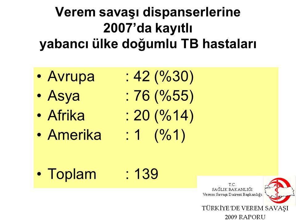 Verem savaşı dispanserlerine 2007'da kayıtlı yabancı ülke doğumlu TB hastaları Avrupa: 42 (%30) Asya : 76 (%55) Afrika: 20 (%14) Amerika: 1 (%1) Topla