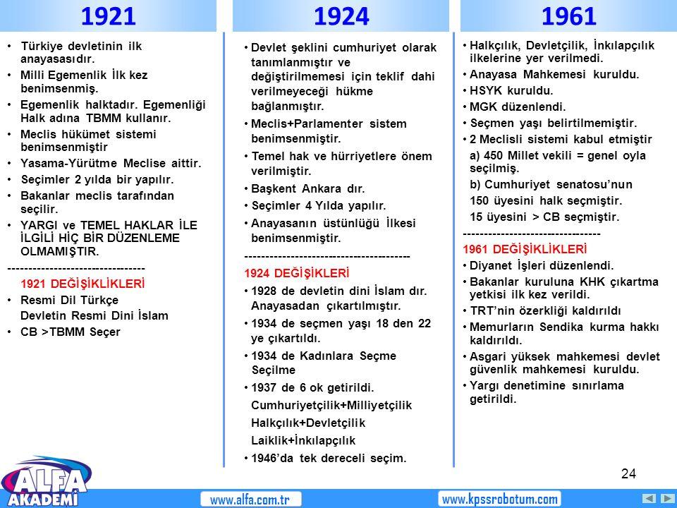 24 Türkiye devletinin ilk anayasasıdır. Milli Egemenlik İlk kez benimsenmiş. Egemenlik halktadır. Egemenliği Halk adına TBMM kullanır. Meclis hükümet