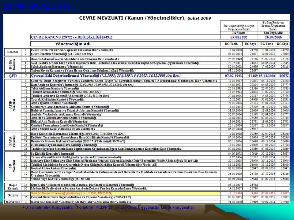 ÇEVRE MEVZUATI + 3 Yönetmelik-Kimyasallar Yönetimi, PCB/PCT ve Elektronik eşyalarda kısıtlı kimyasallar