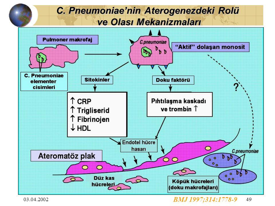 03.04.200249 BMJ 1997;314:1778-9 C. Pneumoniae'nin Aterogenezdeki Rolü ve Olası Mekanizmaları