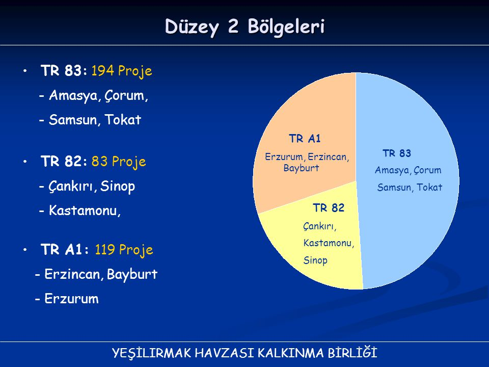 YEŞİLIRMAK HAVZASI KALKINMA BİRLİĞİ Düzey 2 Bölgeleri TR 83: 194 Proje - Amasya, Çorum, - Samsun, Tokat TR A1 Erzurum, Erzincan, Bayburt TR 83 Amasya,