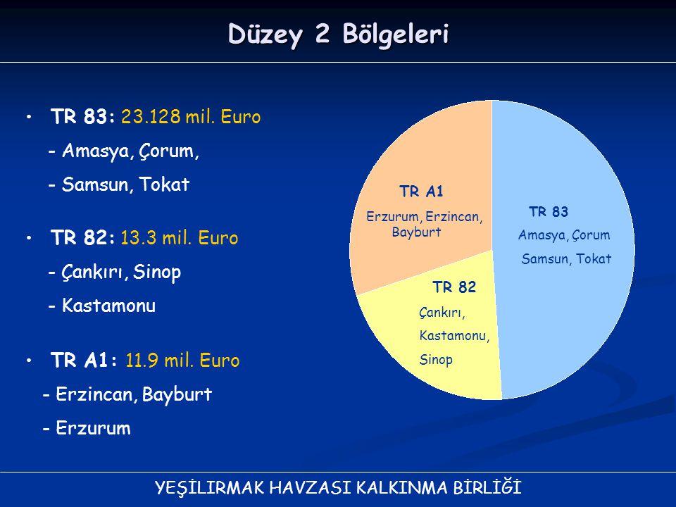 YEŞİLIRMAK HAVZASI KALKINMA BİRLİĞİ Düzey 2 Bölgeleri TR 83: 23.128 mil. Euro - Amasya, Çorum, - Samsun, Tokat TR A1 Erzurum, Erzincan, Bayburt TR 83