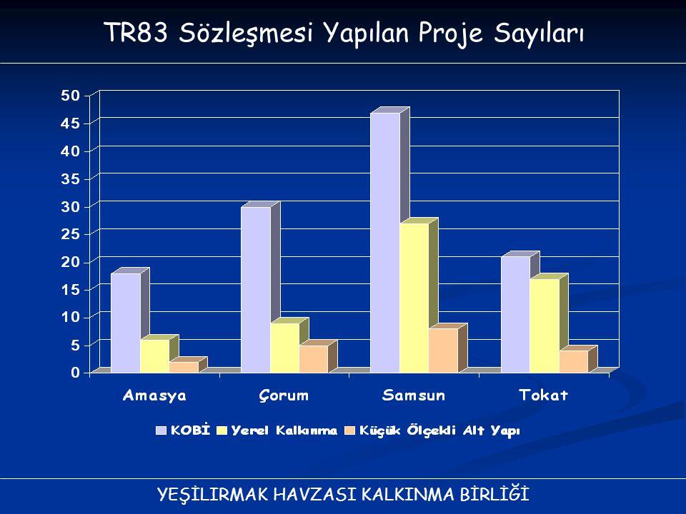 YEŞİLIRMAK HAVZASI KALKINMA BİRLİĞİ TR83 Sözleşmesi Yapılan Proje Sayıları