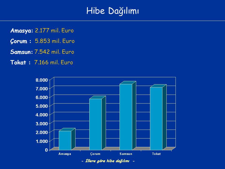 Hibe Dağılımı Amasya: 2.177 mil. Euro Çorum : 5.853 mil. Euro Samsun: 7.542 mil. Euro Tokat : 7.166 mil. Euro - İllere göre hibe dağılımı -