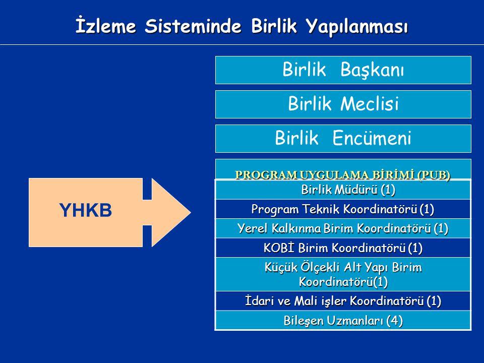 İzleme Sisteminde Birlik Yapılanması YHKB Birlik Müdürü (1) Birlik Müdürü (1) Program Teknik Koordinatörü (1) Yerel Kalkınma Birim Koordinatörü (1) KO