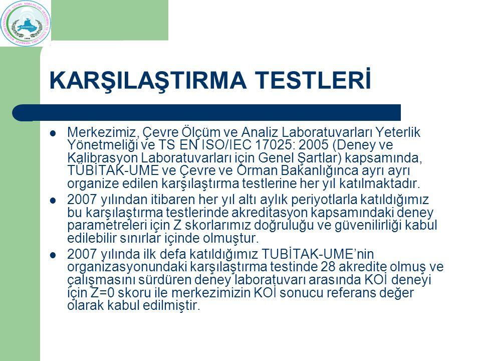 KARŞILAŞTIRMA TESTLERİ Merkezimiz, Çevre Ölçüm ve Analiz Laboratuvarları Yeterlik Yönetmeliği ve TS EN ISO/IEC 17025: 2005 (Deney ve Kalibrasyon Laboratuvarları için Genel Şartlar) kapsamında, TÜBİTAK-UME ve Çevre ve Orman Bakanlığınca ayrı ayrı organize edilen karşılaştırma testlerine her yıl katılmaktadır.